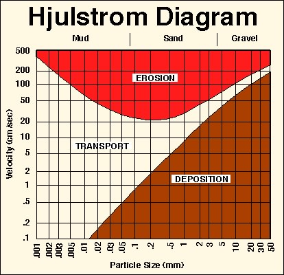Untitled document the brown curve is the velocity at which grains of a given size will fall out of the curent and be deposited ccuart Images