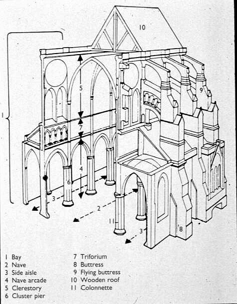 Romanesque And Gothic Art Architecture