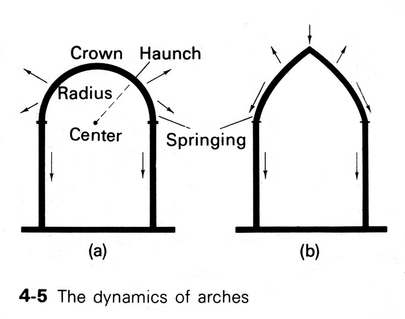Architecture - Gothic Cathedrals of the Middle Ages